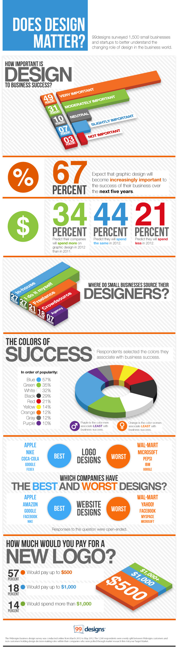 Does-Design-Matter-Infographic