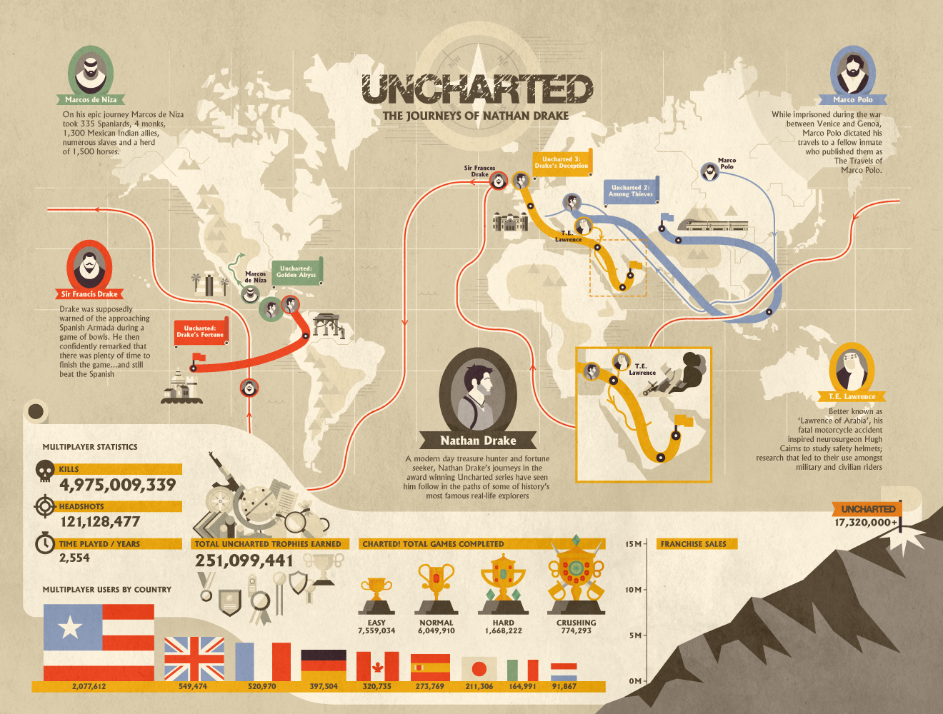 totally-awesome-uncharted-infographic-20120424114247709