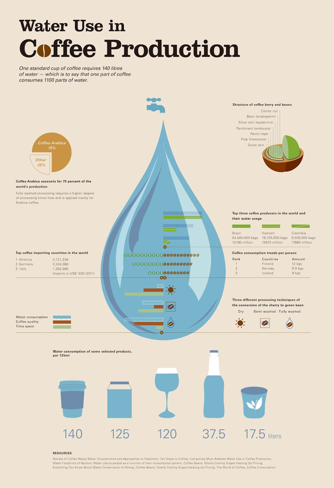 water-use-in-coffee-production (1)