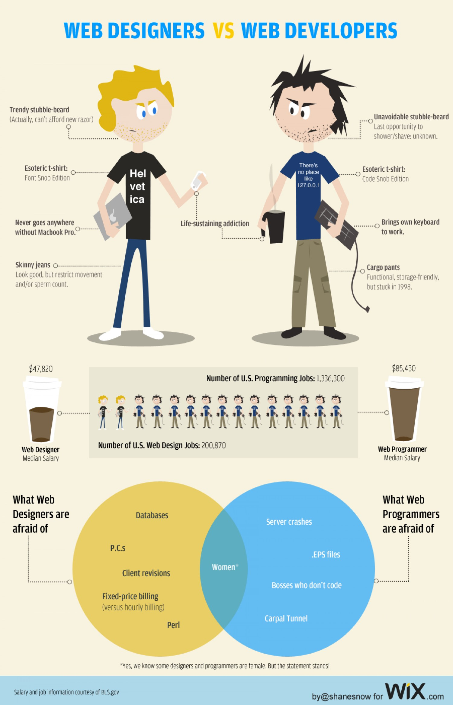 web-designers-vs-web-developers_50290a6458cbf_w1500