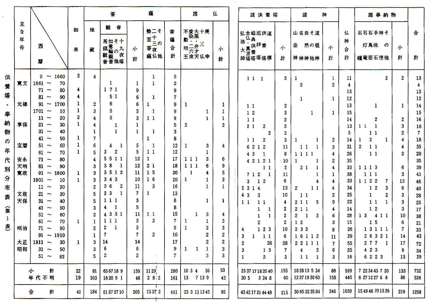 第一表・供養塔年代別分布表