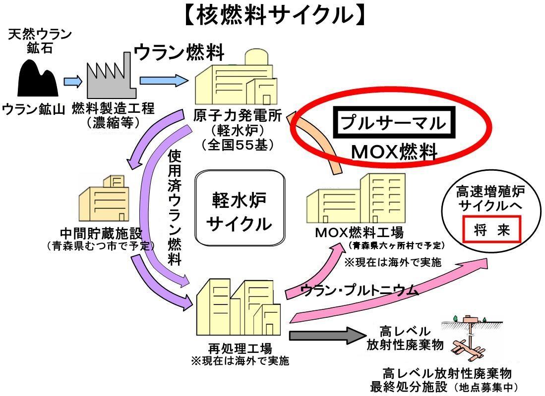 核燃料サイクル | 地球環境問題...