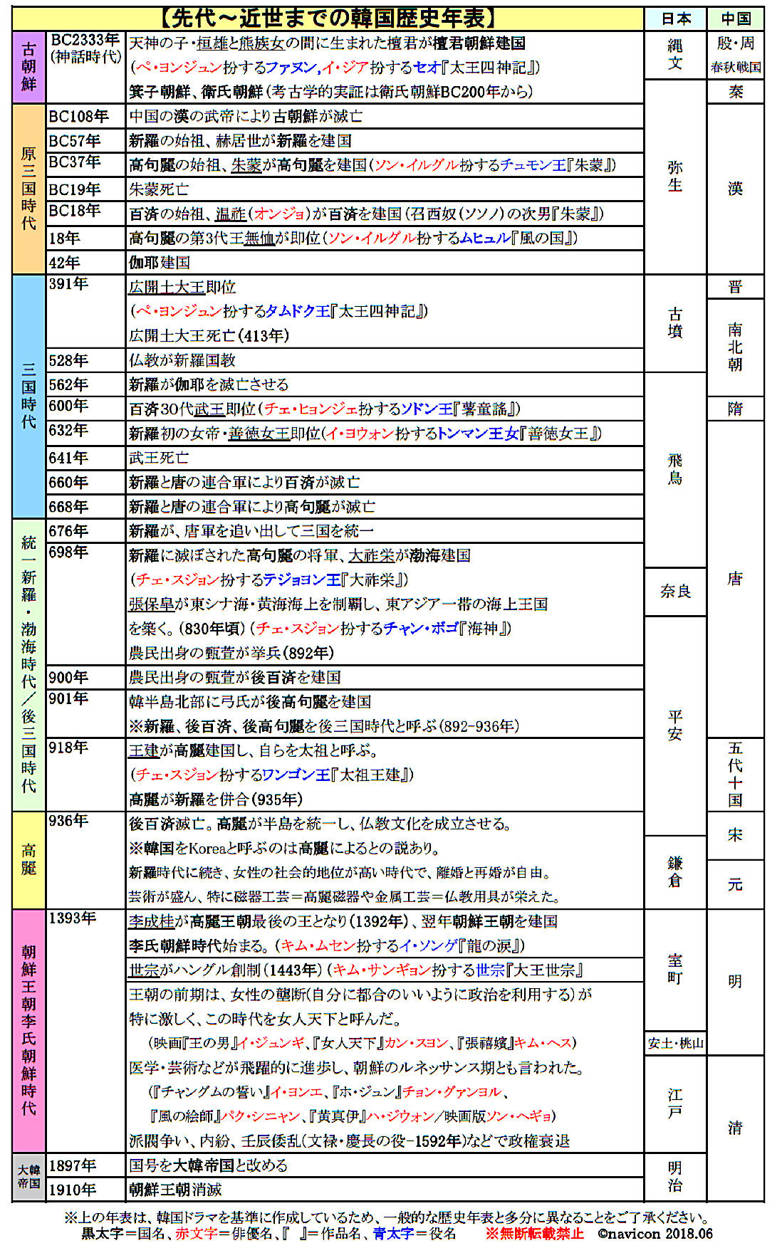 史 表 日本 年